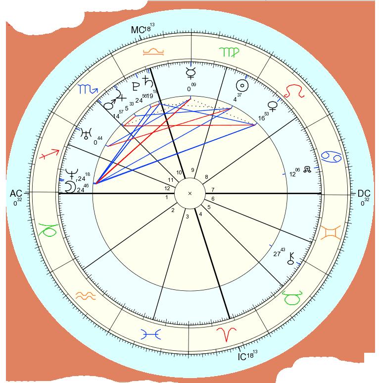 占い 西洋占星術 鑑定